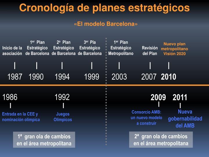 Cronología de planes estratégicos