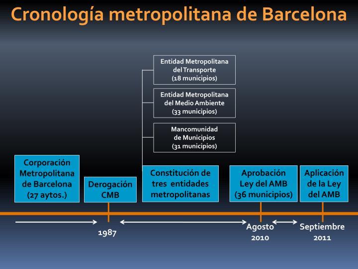 Cronología metropolitana de Barcelona