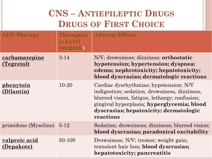 CNS – Antiepileptic Drugs