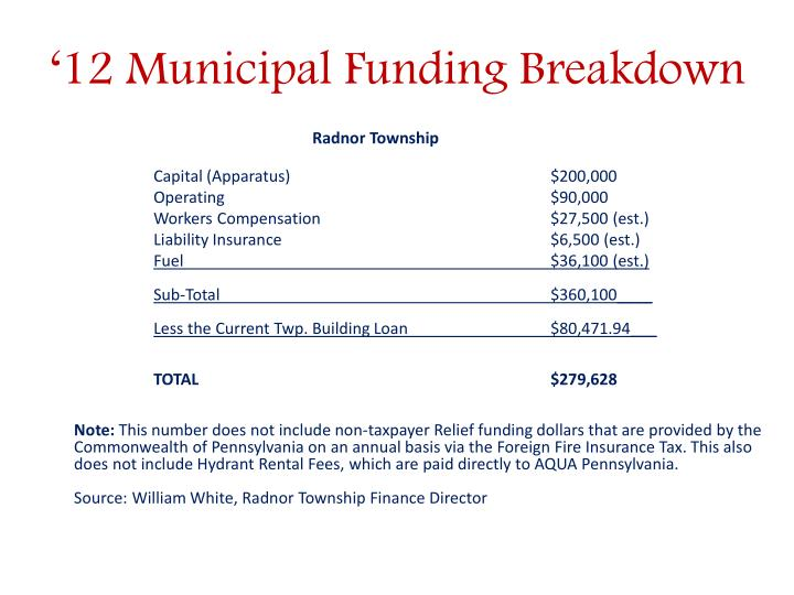 '12 Municipal Funding Breakdown