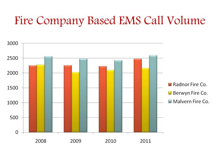 Fire Company Based EMS Call Volume