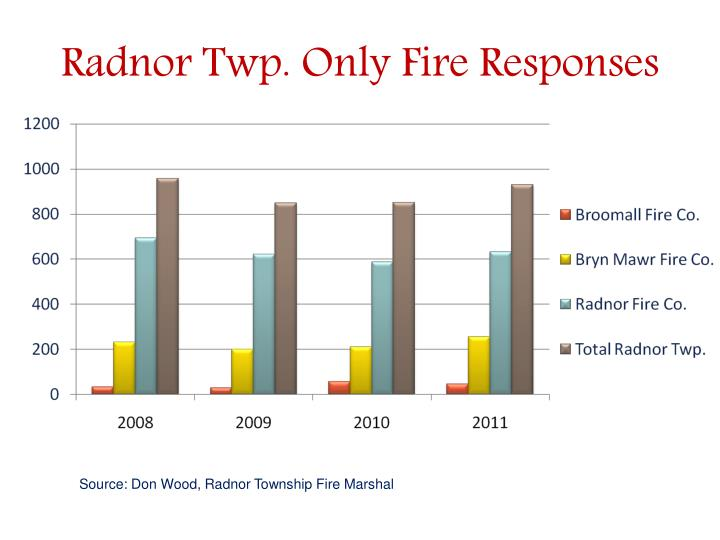 Radnor Twp. Only Fire Responses