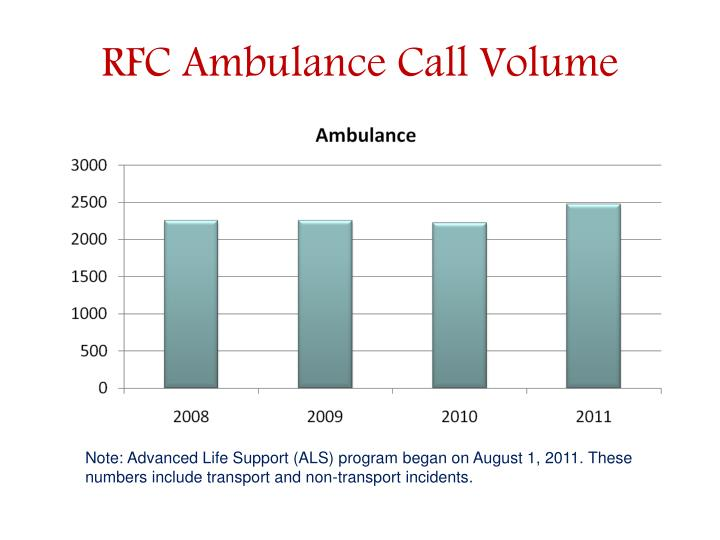 RFC Ambulance Call Volume