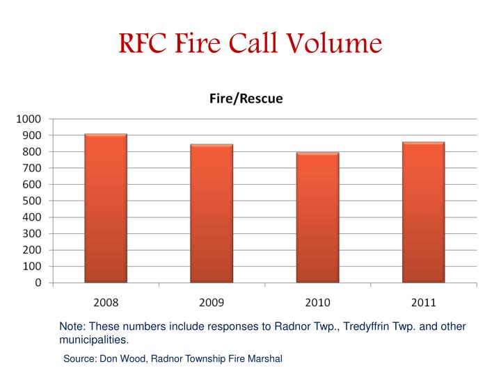 RFC Fire Call Volume