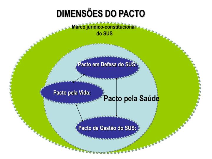 DIMENSES DO PACTO