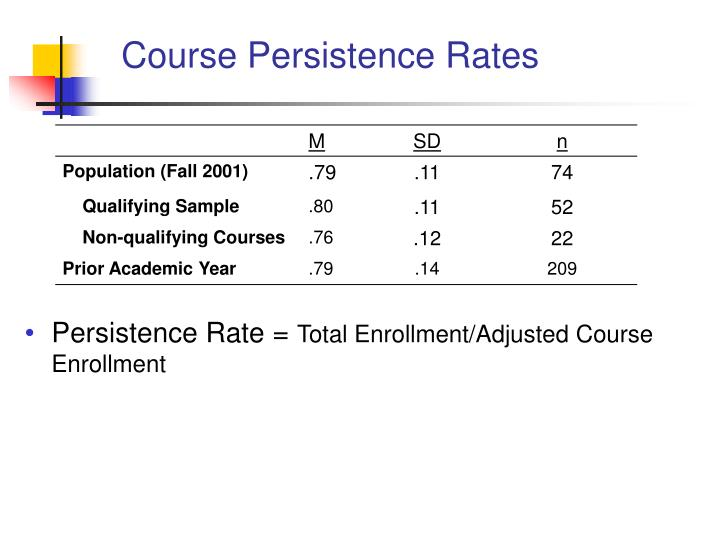 Course Persistence Rates