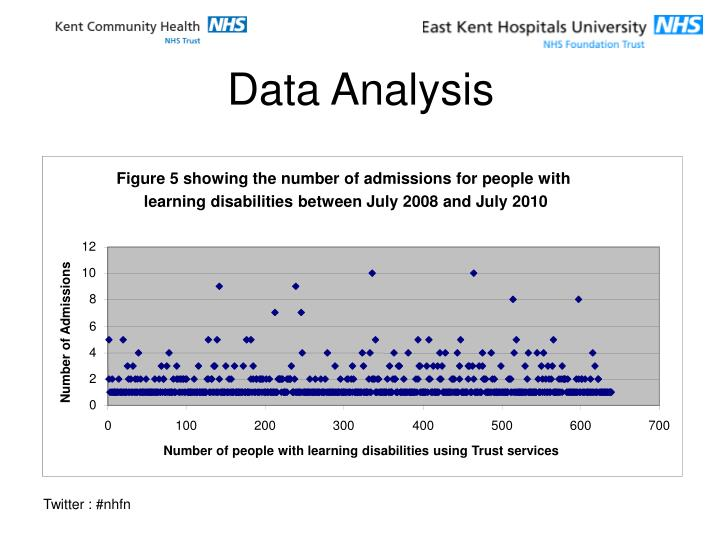 Figure 5 showing the number of admissions for people with