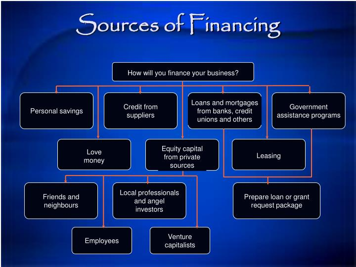 How will you finance your business?