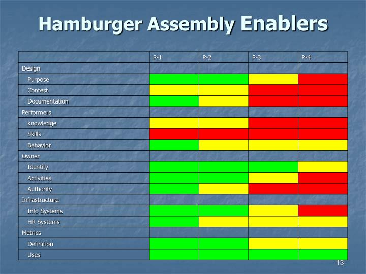 Hamburger Assembly