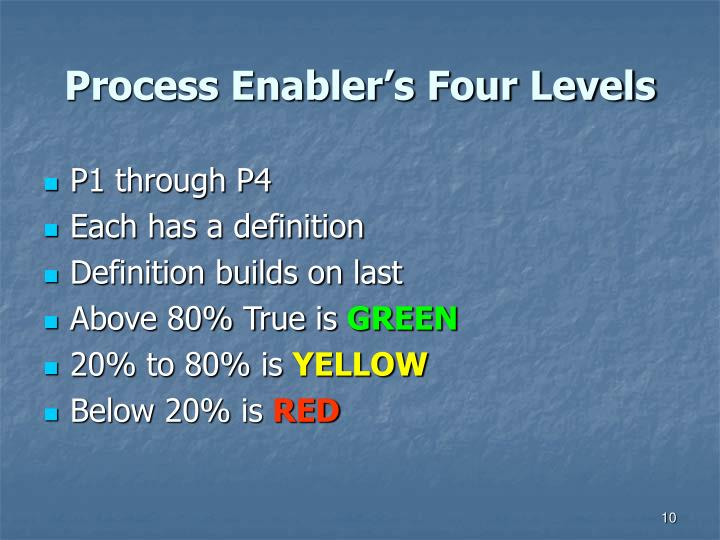 Process Enabler's Four Levels