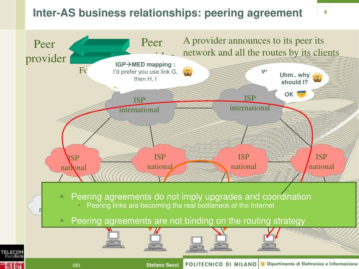 Inter-AS business relationships: peering agreement