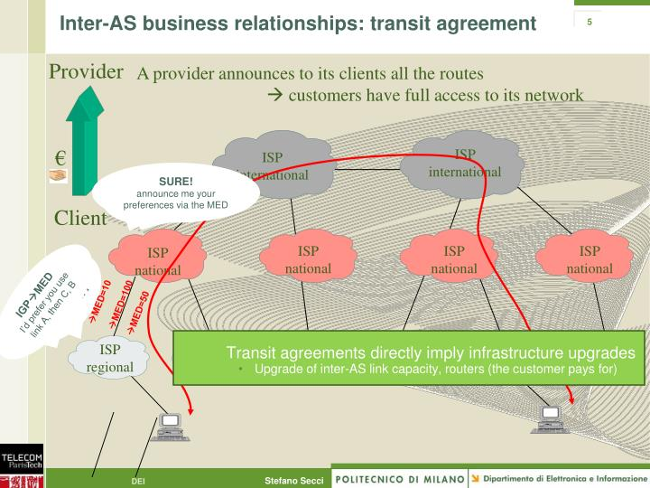 Inter-AS business relationships: transit agreement