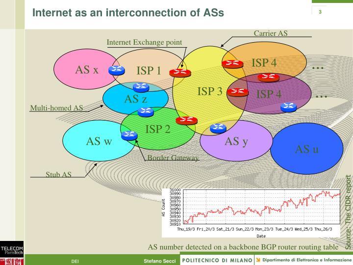 Internet as an interconnection of ASs