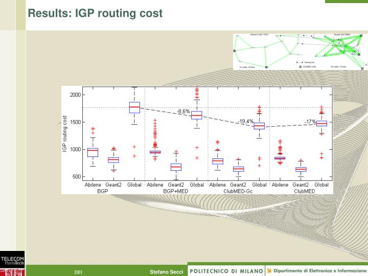 Results: IGP routing cost