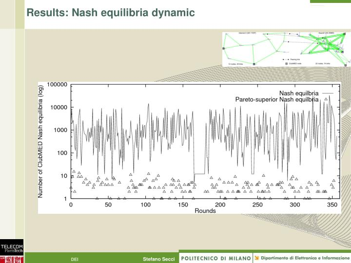 Results: Nash equilibria dynamic