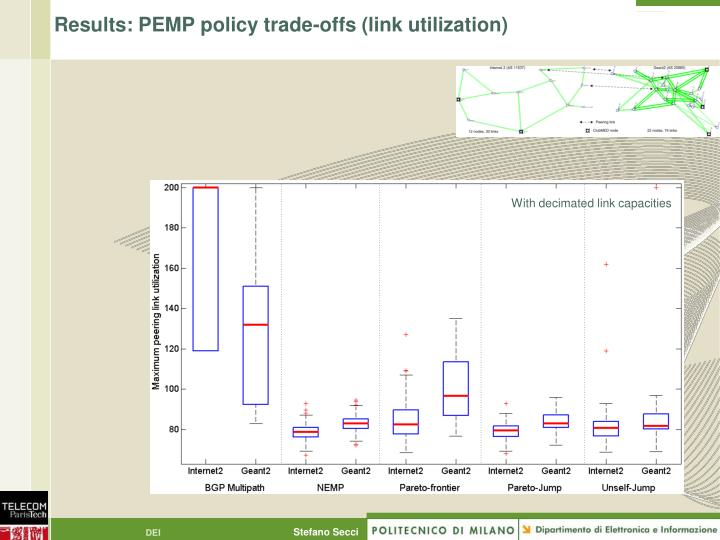 Results: PEMP policy trade-offs (link utilization)
