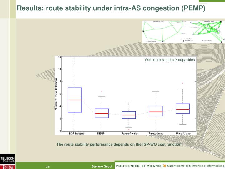 Results: route stability under intra-AS congestion (PEMP)