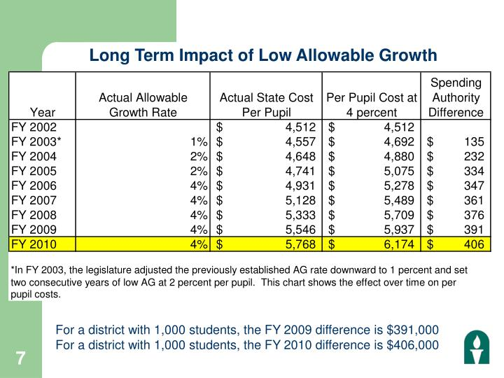 Long Term Impact of Low Allowable Growth