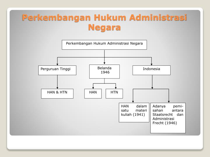 Perkembangan Hukum Administrasi Negara