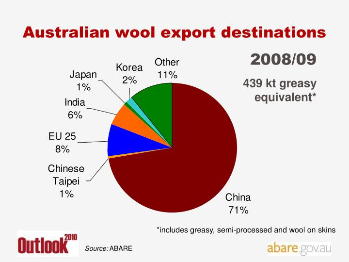 Australian wool export destinations