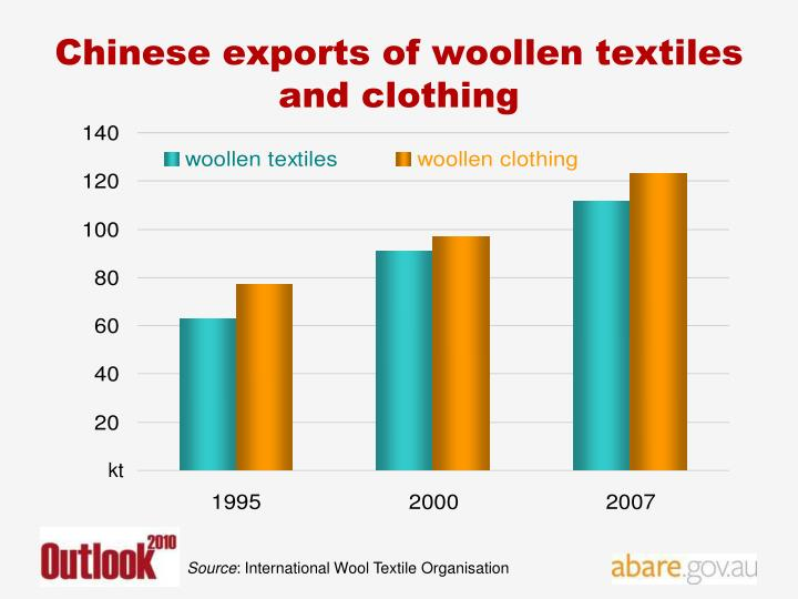 Chinese exports of woollen textiles and clothing