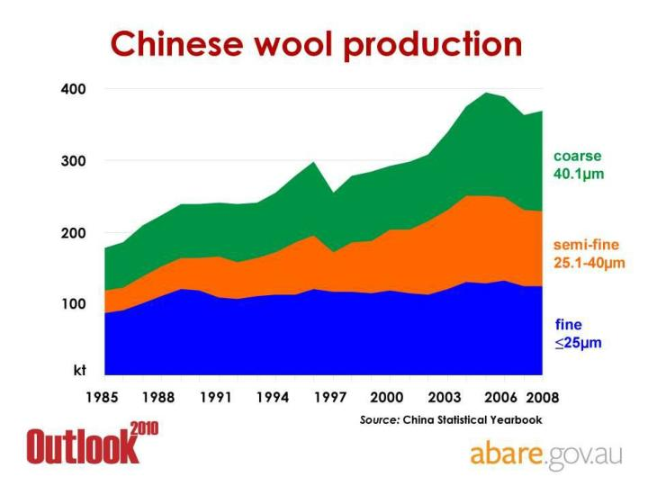 Chinese wool production