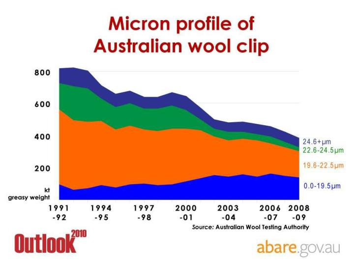 Micron profile of Australian wool clip