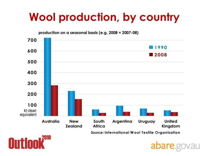 Wool production, by country