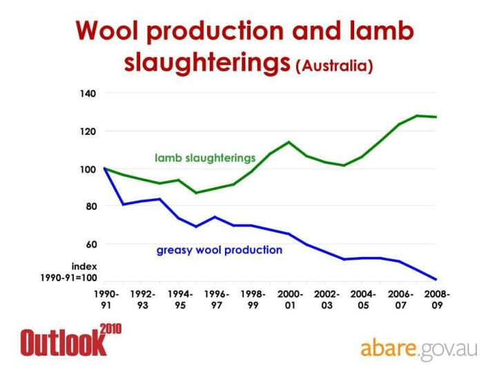 Wool production & lamb slaughterings