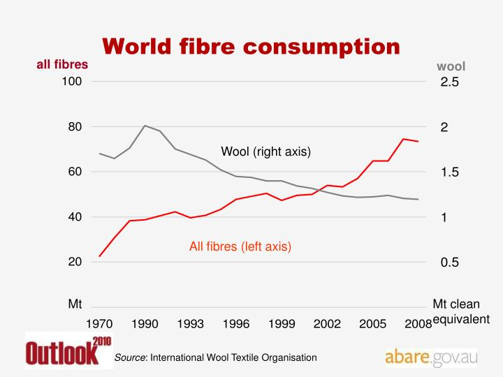 World fibre consumption