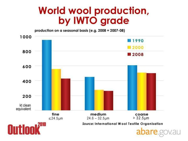 World wool production, by IWTO grade