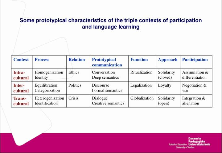 Some prototypical characteristics of the triple contexts of participation and language learning