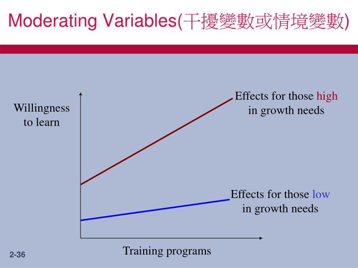 Moderating Variables(