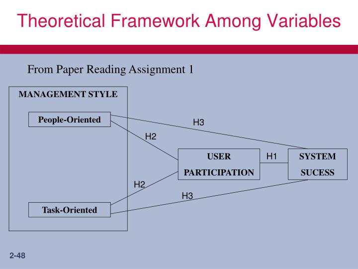 Theoretical Framework Among Variables