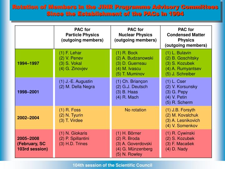 Rotation of Members in the JINR Programme Advisory Committees
