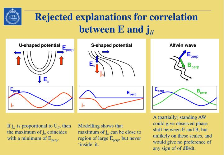 Rejected explanations for correlation between E and j
