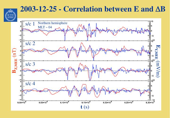 2003-12-25 - Correlation between E and