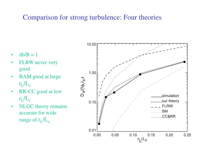 Comparison for strong turbulence: Four theories
