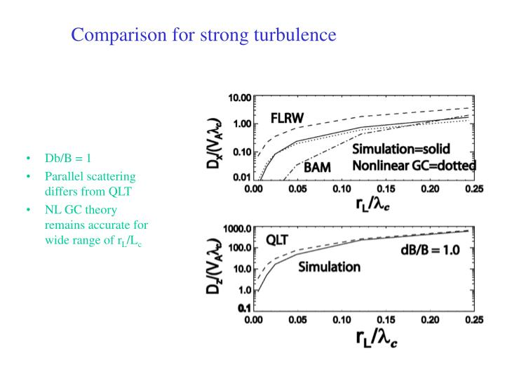 Comparison for strong turbulence