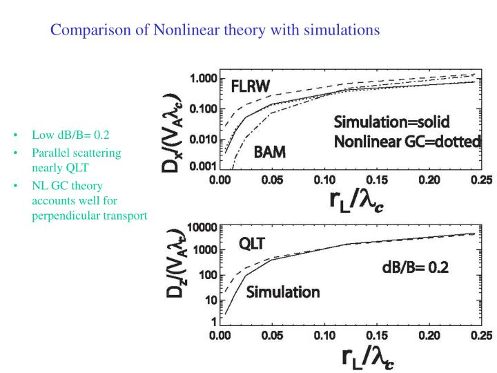 Comparison of Nonlinear theory with simulations