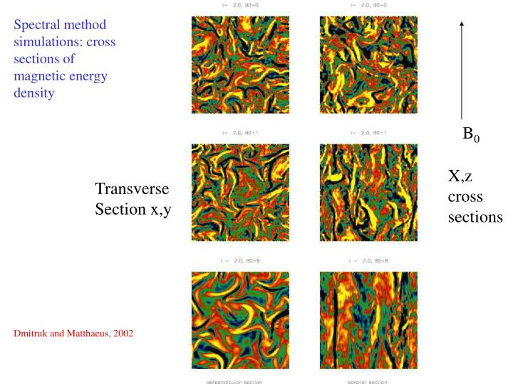 Spectral method simulations: cross sections of magnetic energy density