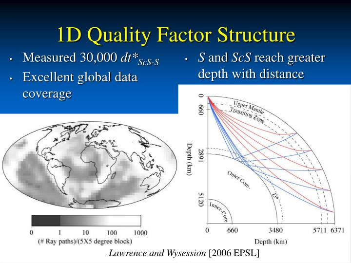 1D Quality Factor Structure