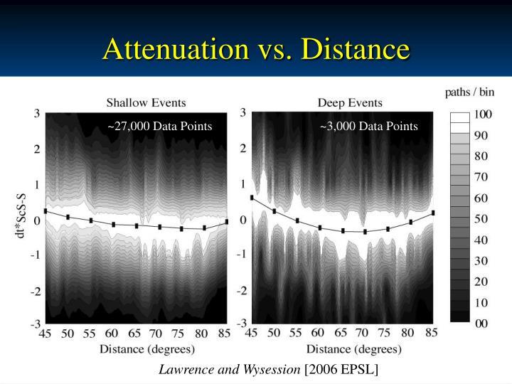 Attenuation vs. Distance
