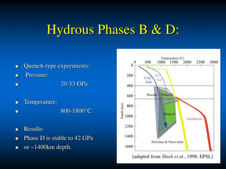 Hydrous Phases B & D: