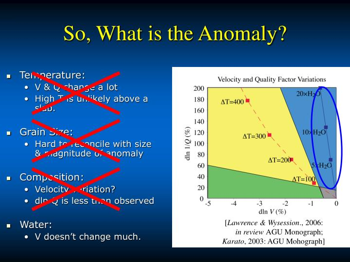 So, What is the Anomaly?