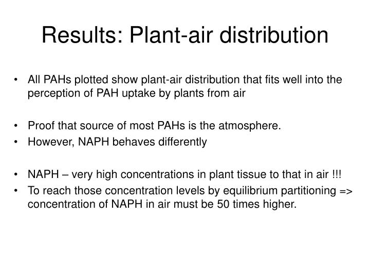 Results: Plant-air distribution