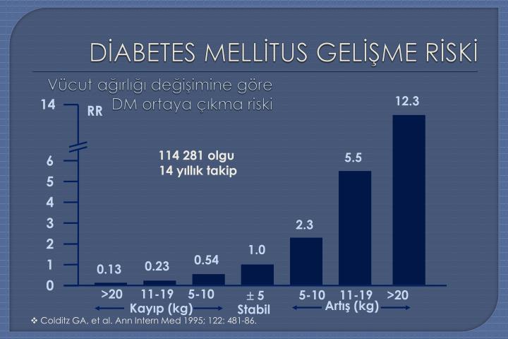 Vücut ağırlığı değişimine göre DM ortaya çıkma riski