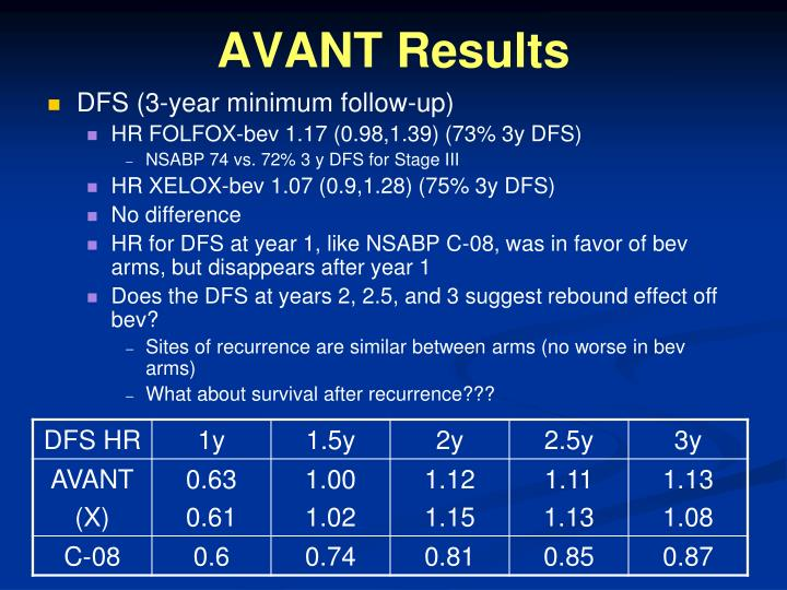 AVANT Results