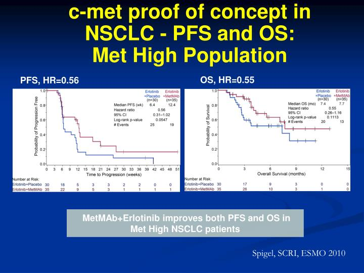 c-met proof of concept in NSCLC - PFS and OS: Met High Population