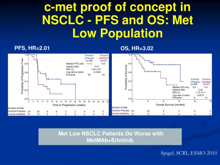 c-met proof of concept in NSCLC - PFS and OS: Met Low Population